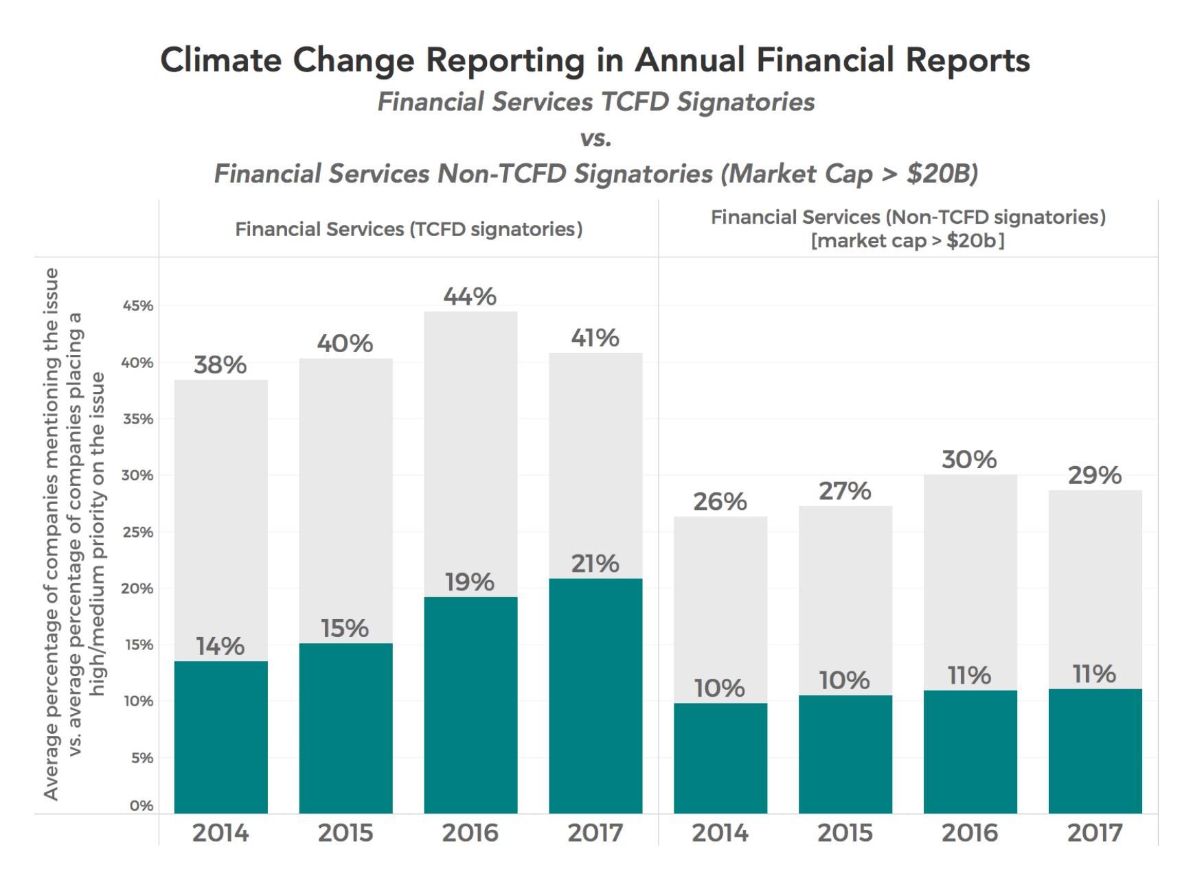 tcfd signatories climate risk reporting