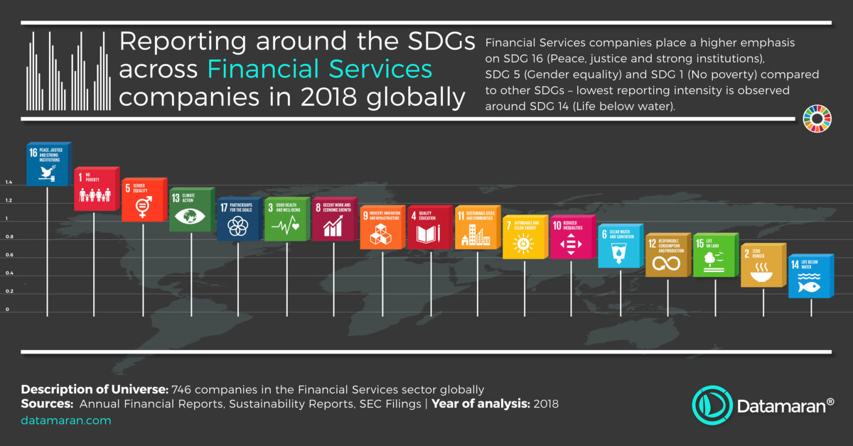 Financial Services - SDG reporting