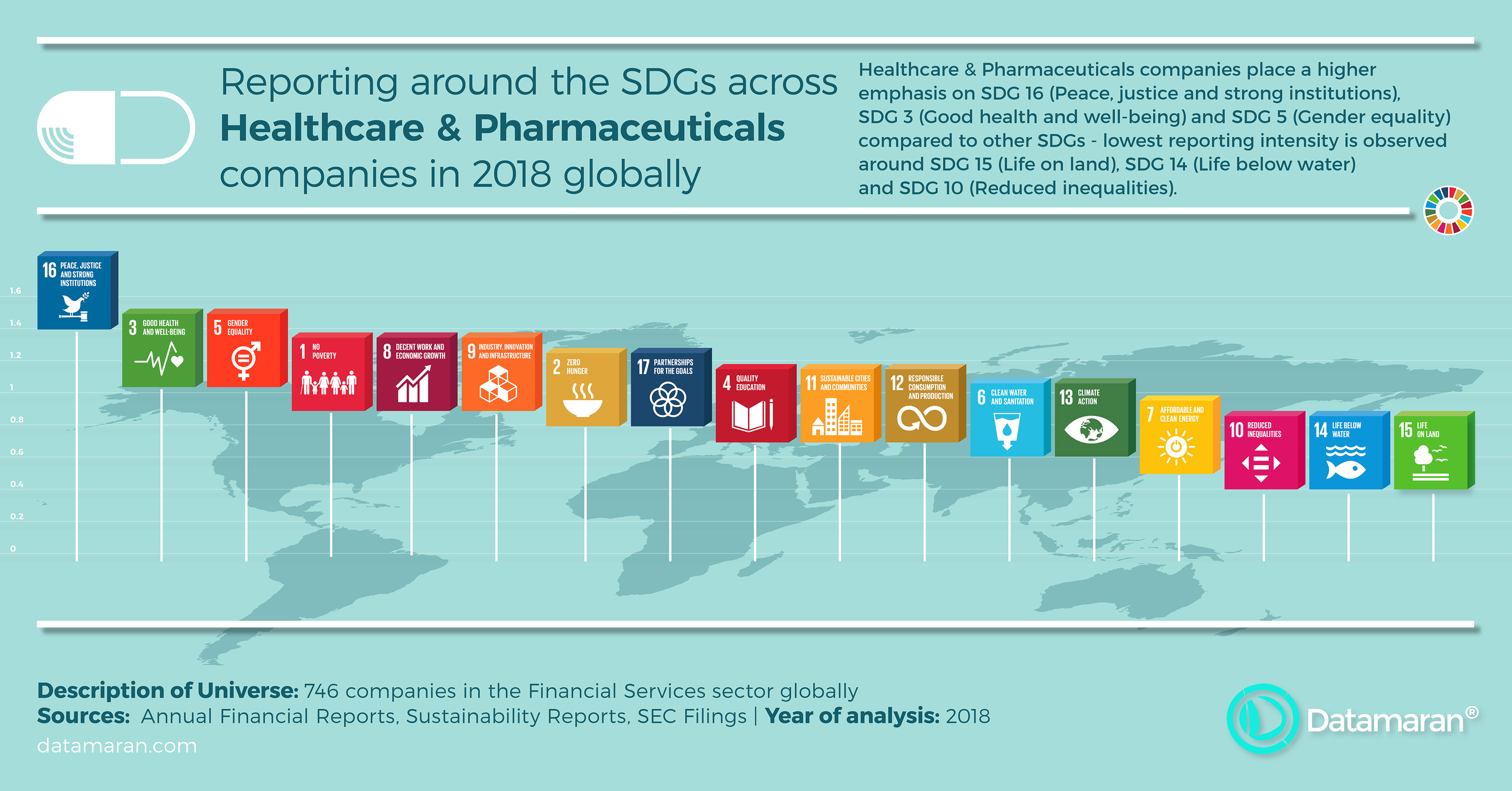 Healthcare & Pharmaceuticals - SDG reporting