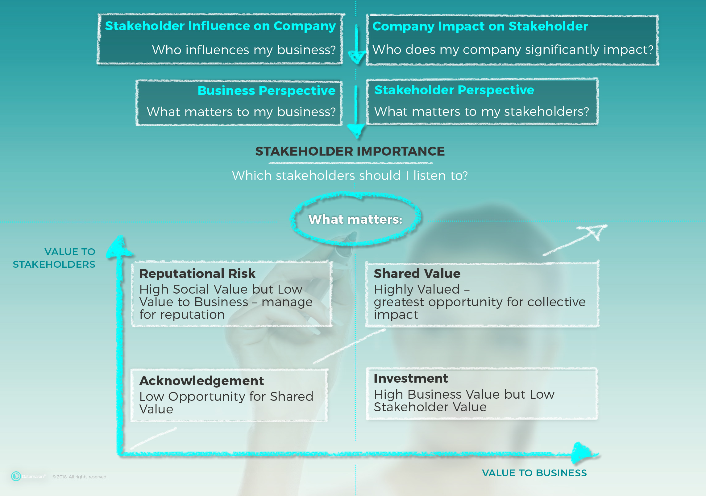 Zurich Insurance Case Study - Get your Stakeholder Voice Heard
