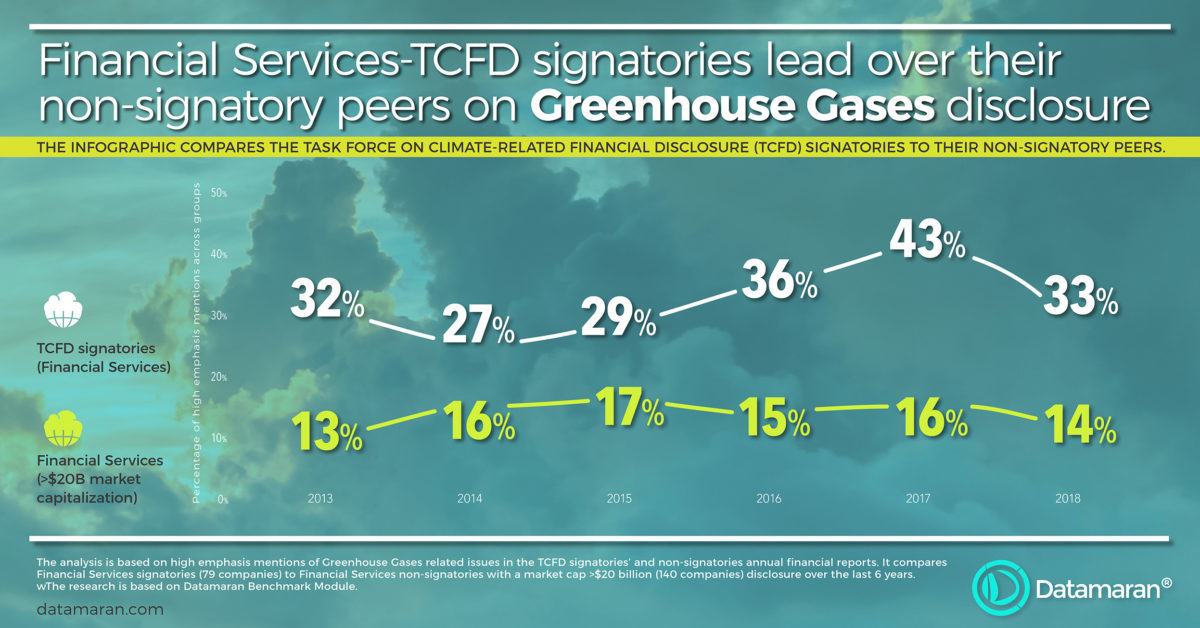 Greenouse Gases disclosure among TCFD signatories