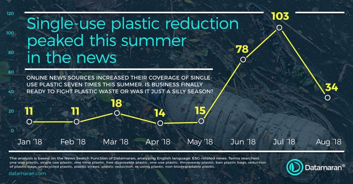 Single-use plastic reduction peaked this summer in the news