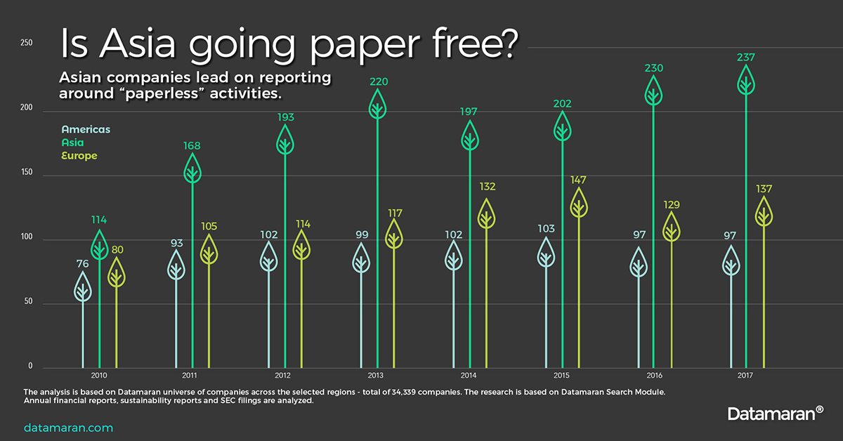 Infographic: Reporting on Paperless activities