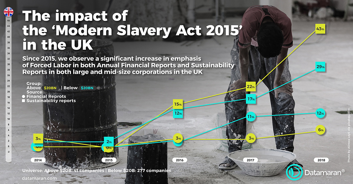 Anti-Slavery Day 2018: What impact has the Modern Slavery Act (2015) had on corporations in the UK?