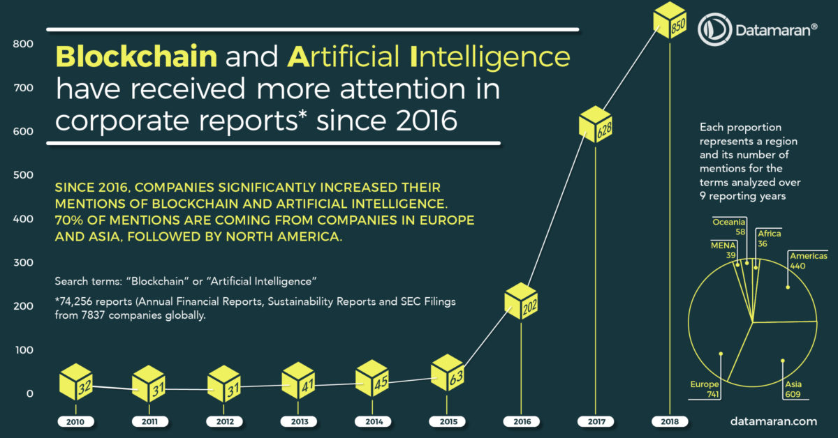Blockchain and Artificial Intelligence - mentions in corporate reports since 2016