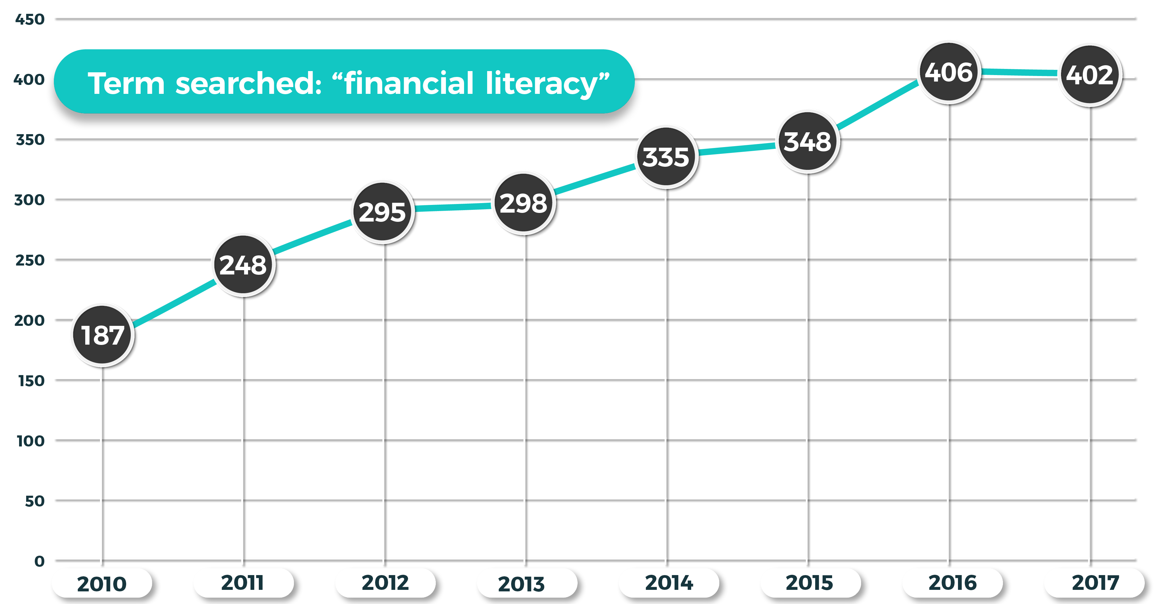 ING Materiality Customer Story: financial literacy graph