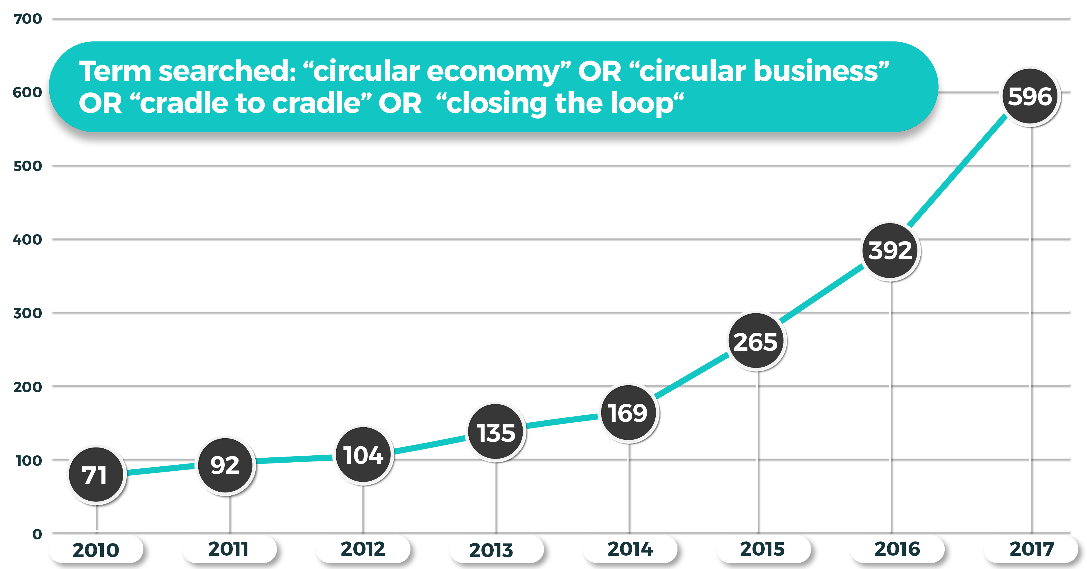 ING Materiality Customer Story - circular economy graph