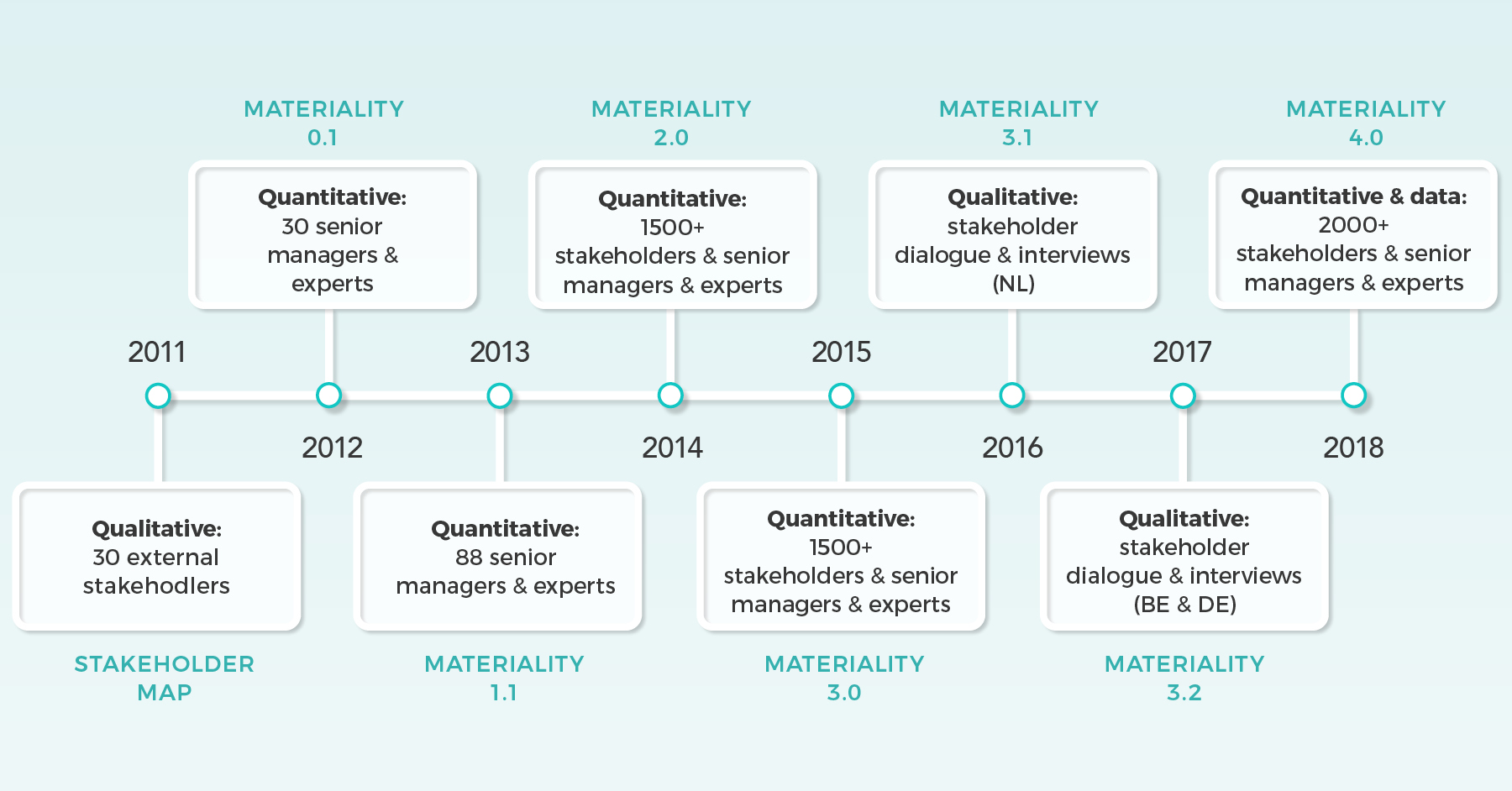 ING Materiality Journey