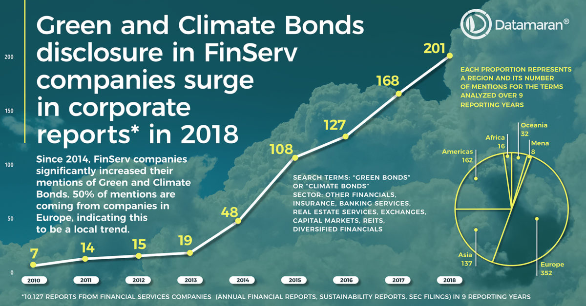 Green and Climate bonds mentions in corporate reports