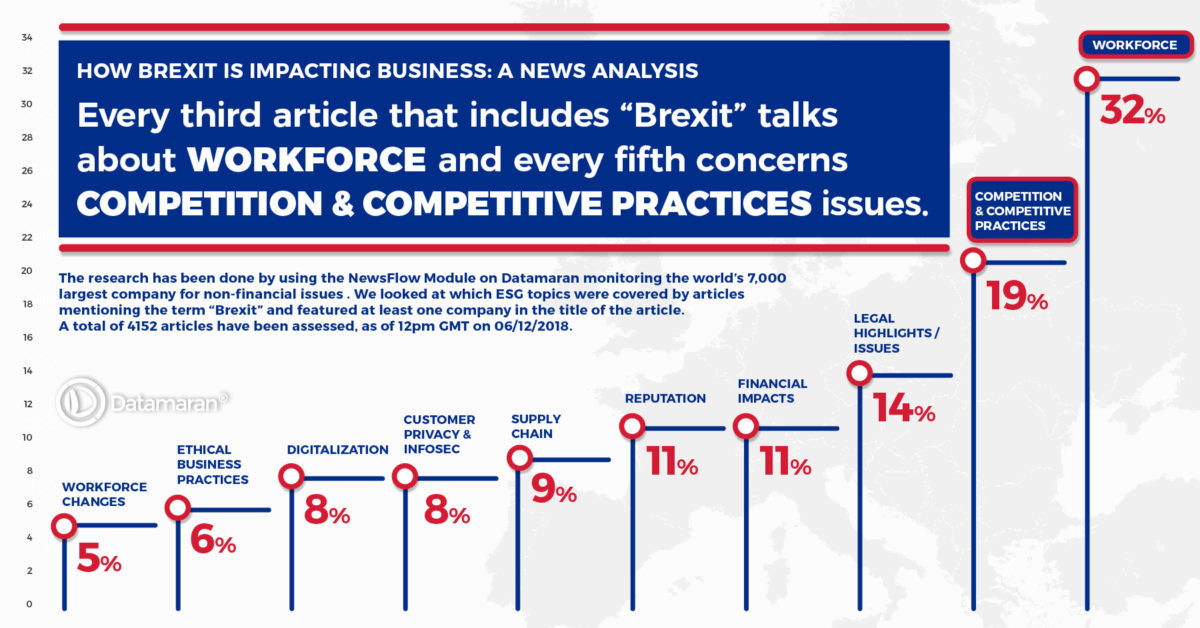 How Brexit is impacting business