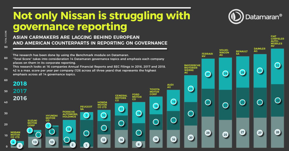 Not only Nissan is struggling with governance reporting