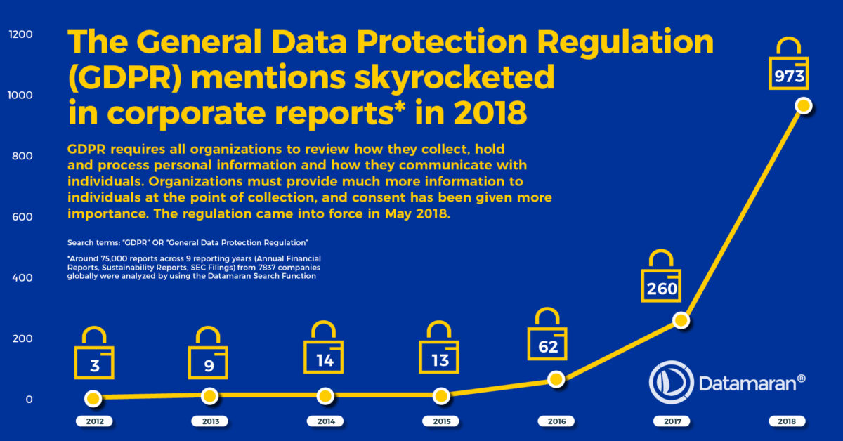 GDPR mentions in corporate reports- Datamaran Infographic