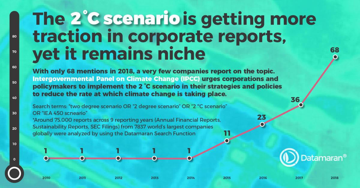 Reporting on Climate Change: The 2°C scenario in corporate reports