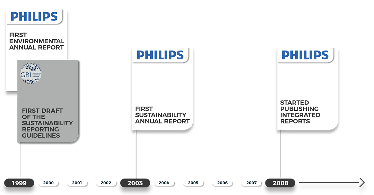 Reasonable assurance: Philips puts data scrutiny first