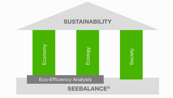 Measuring sustainable development on a product level