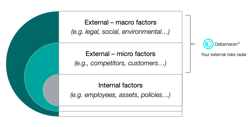 Internal vs external, showing that DM supports the external side