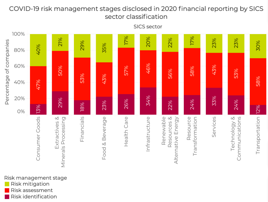 Covid-19- risk management stages disclosed