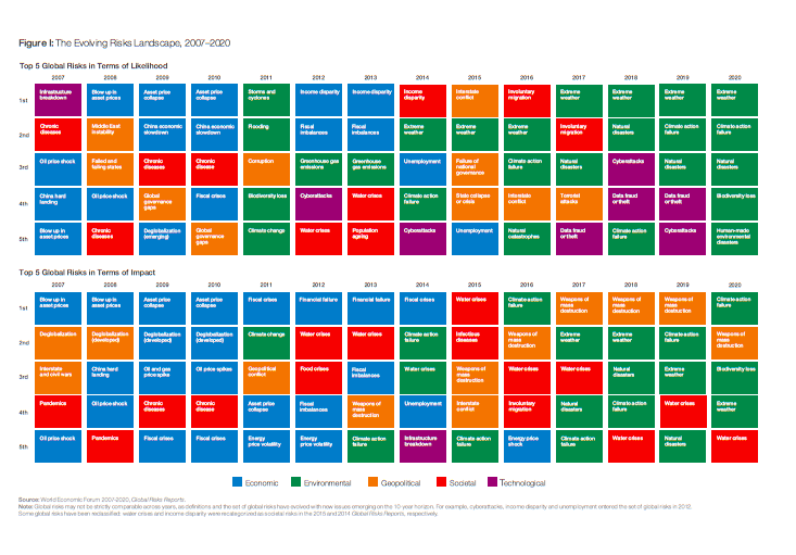 Global Risk Report 2020