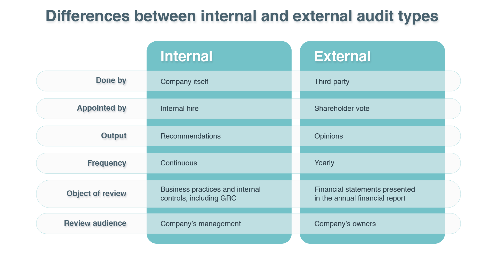 Governance, Risk Management, and Compliance (GRC): Influences on Internal and External Audits