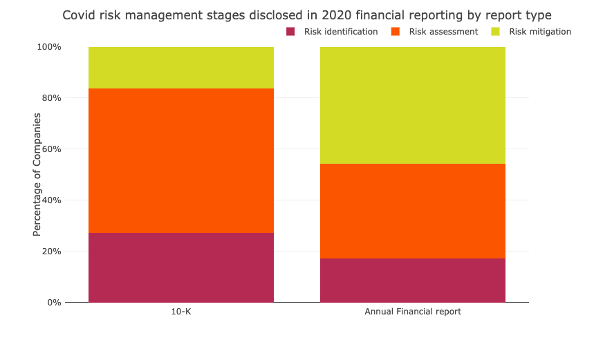Covid-19 - risk management stages disclosed