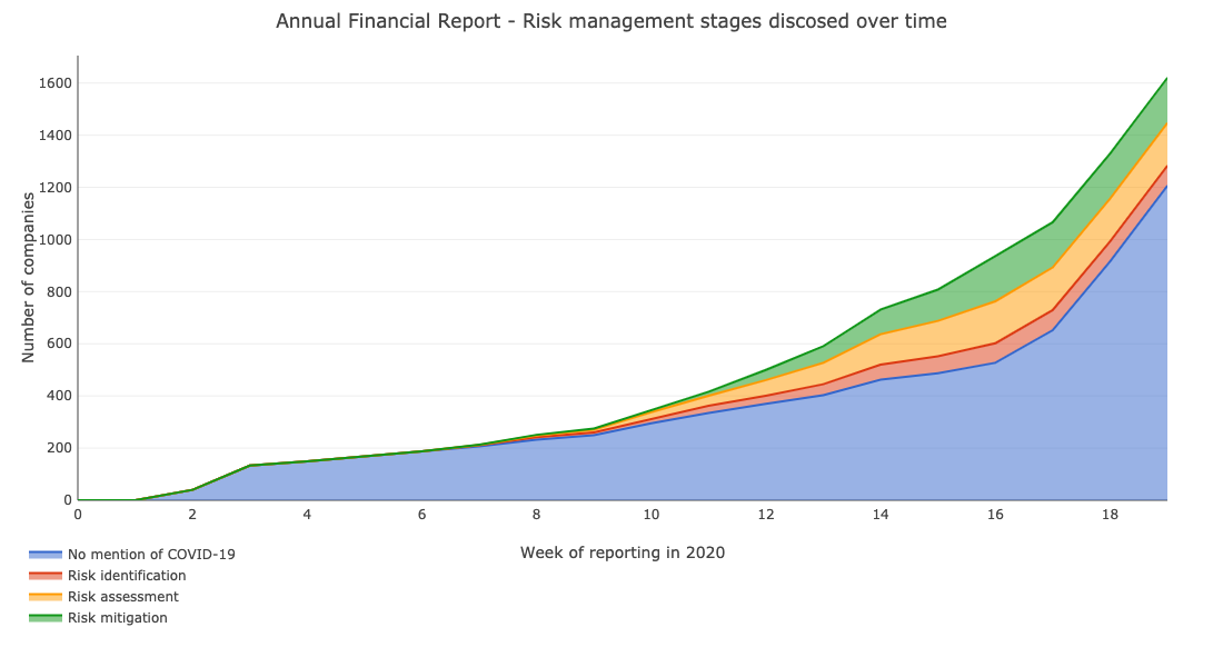 Annual Financial Report - Risk management stages discussed over time