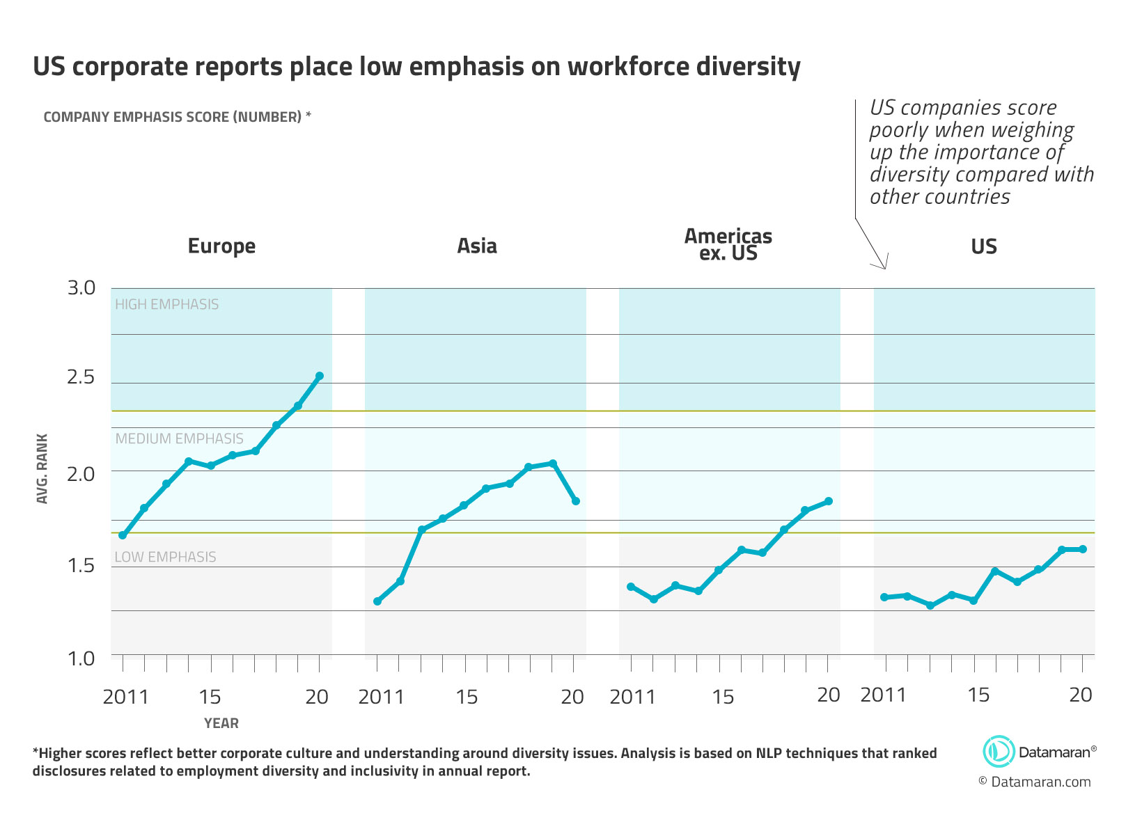 US corporate reports place low emphasis on workforce diversity
