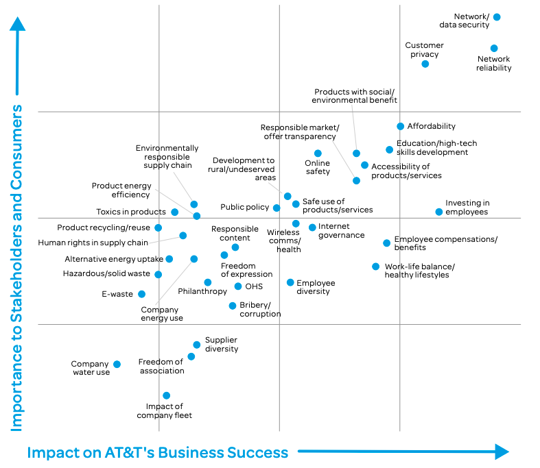 How AT&T used AI to deliver a data-driven, defensible materiality assessment