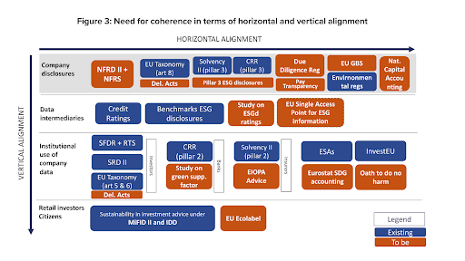 Figure 3: Need for coherence in terms of horizontal and vertical alignment- Source: EFRAG