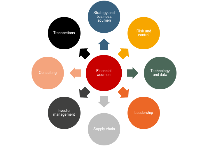 The Changing World of the CFO